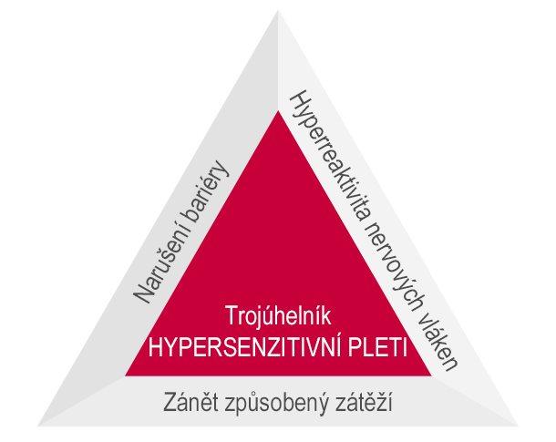 trojúhelník-hypersenzitivity
